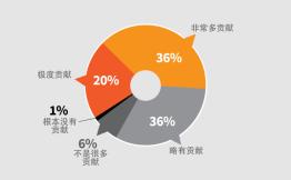 2018年B2B内容营销成功度增加,获客目标更突出