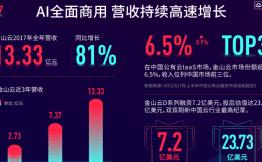 金山软件发布2017年财报,全年营收为51.81亿元,云业务持续高速领跑中国市场