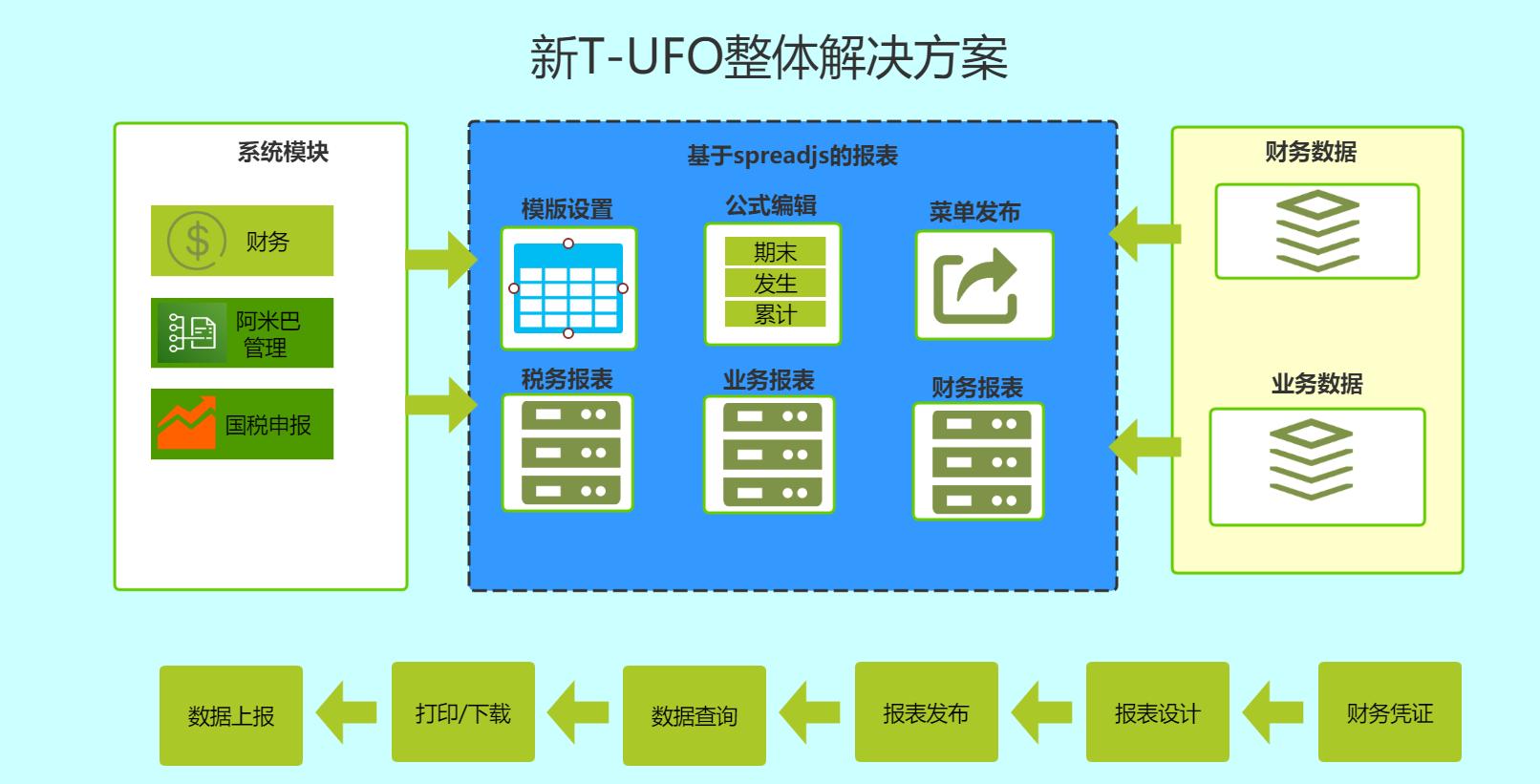 """畅捷通财务T-UFO报表是如何实现""""人财货客""""全链条闭环的?"""