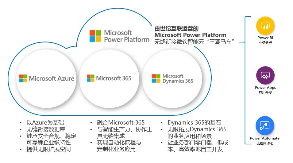 """由世纪互联运营的Power Platform在中国市场正式商用 无缝衔接微软智能云""""三驾马车"""""""