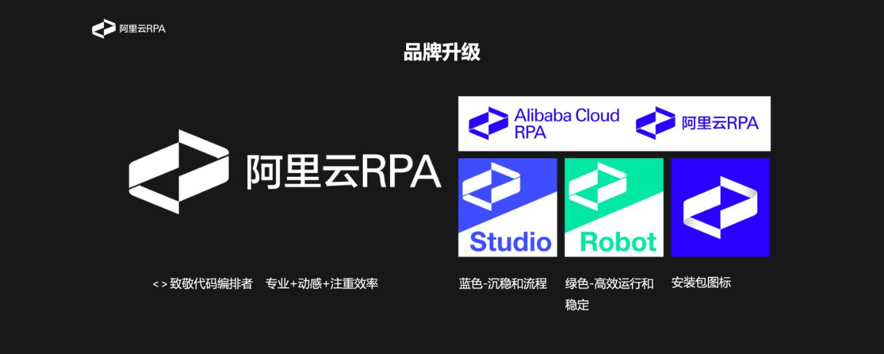 阿里云 RPA 升级至4.0 版本,背后黑科技一睹为快