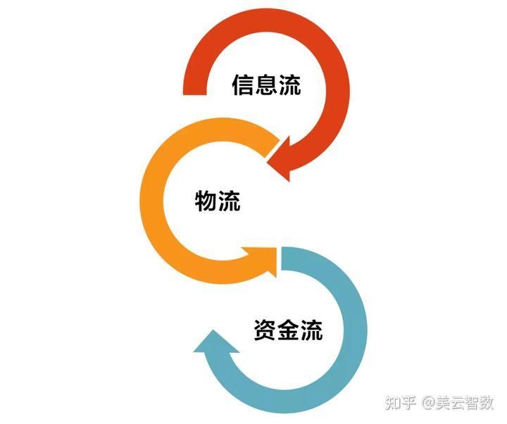 """营销中台建设(十):揭秘电商中台的换货""""玄学"""""""