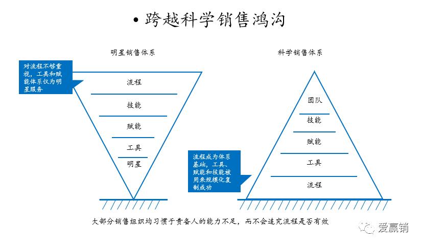 如何在不确定市场环境下实现规模化增长